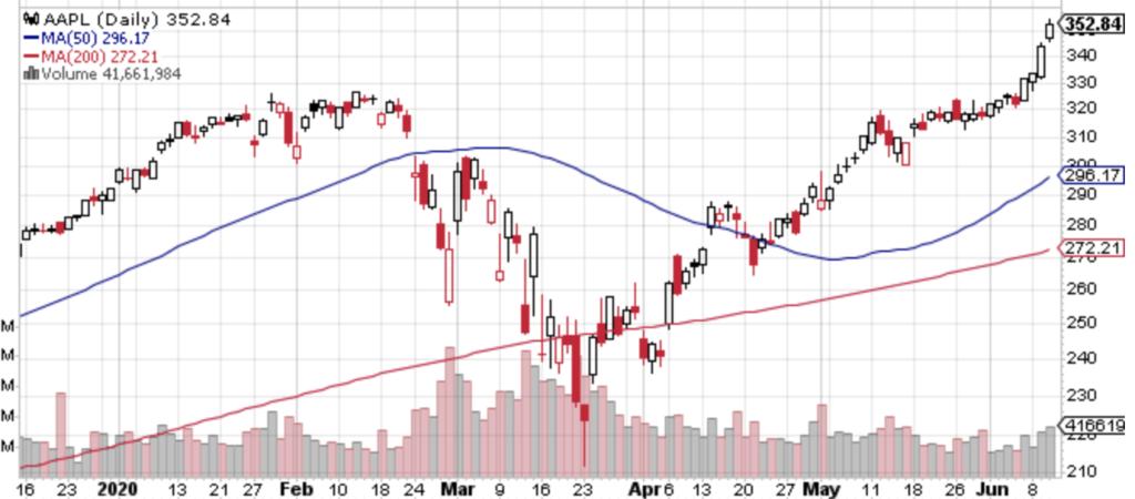AAPLの株価チャート