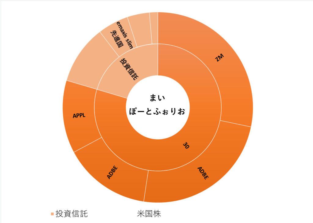 資産運用先のグラフ